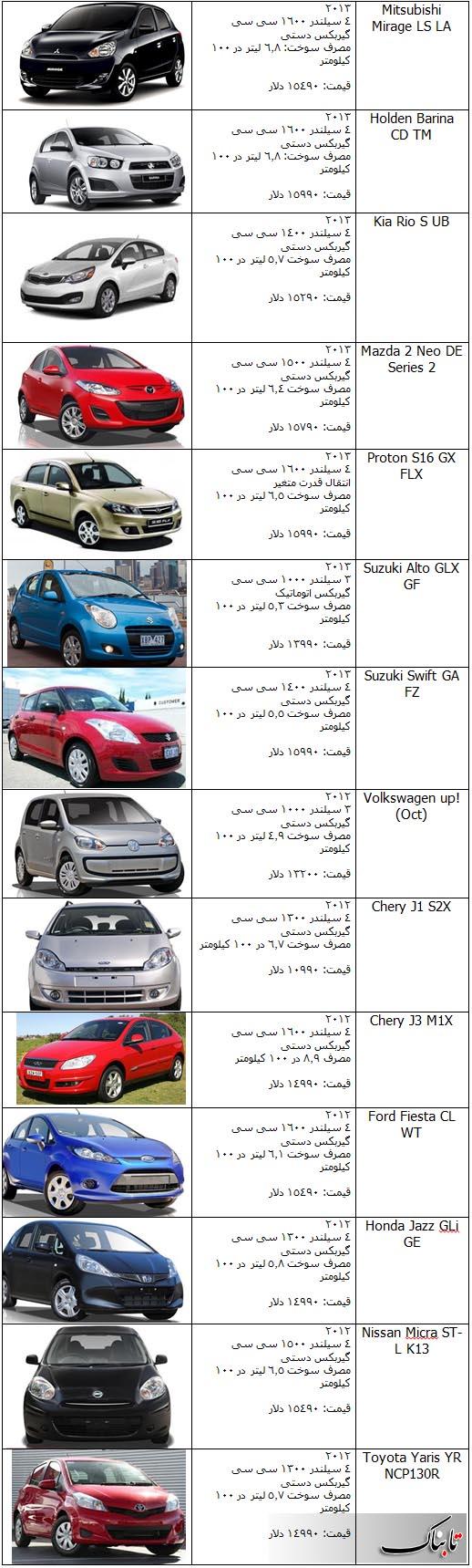 قیمت ماشین خارجی به دلار