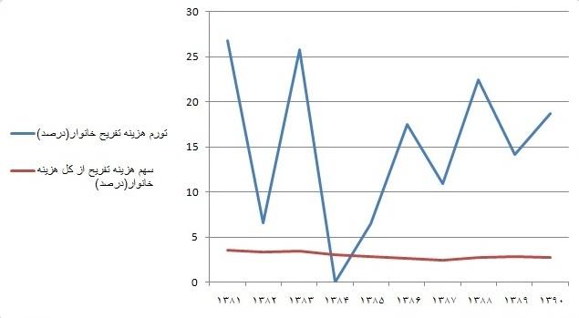 ایرانیها چقدر تفریح میکنند؟