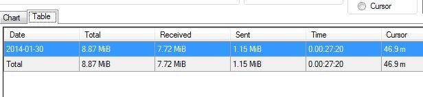 سرعت و حجم استفاده اینترنت خود را رصد کنید