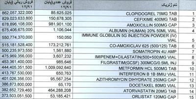 پرفروشترین داروها در ایران اعلام شدند