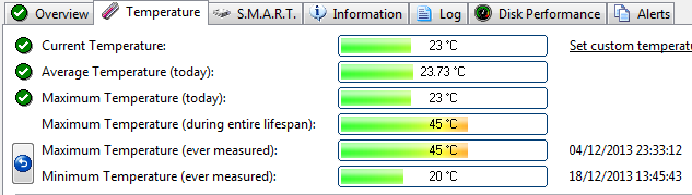 چقدر از میزان سلامت هارد دیسک خود خبر دارید؟