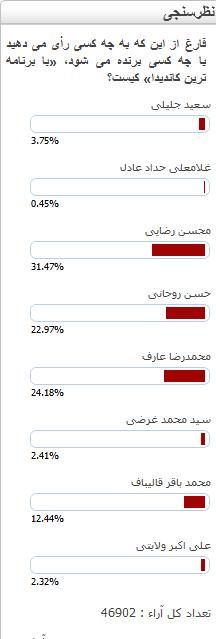 نظرسنجیها: اکثریت به محسن رضایی رای می دهند+نمودار
