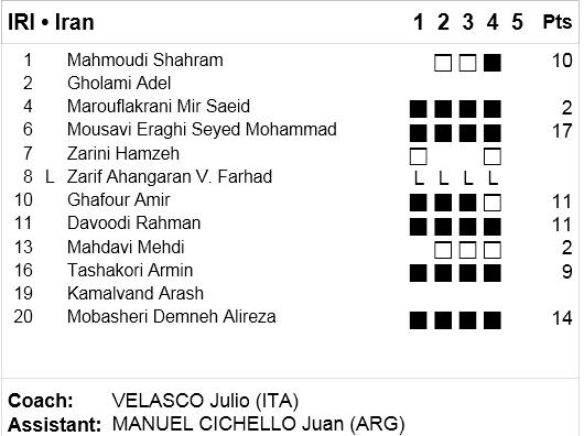 مربیان و بازیکنان ایتالیا،پس از بازی درباره ایران چه گفتند؟