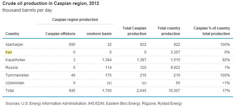 سهم صفر درصدی ایران از استخراج نفت و گاز دریای خزر