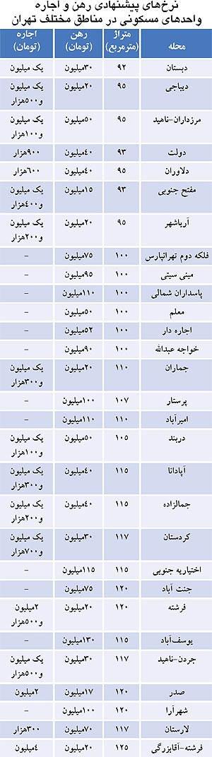 نرخ اجاره در مناطق مختلف تهران