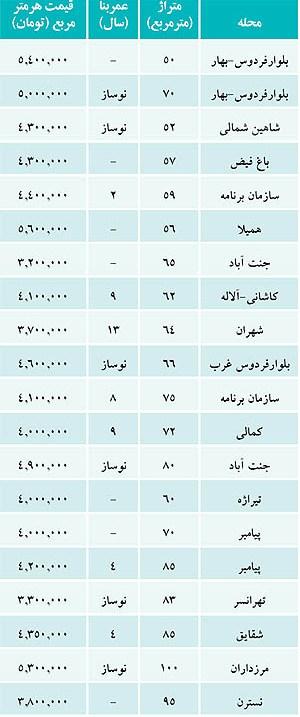 رکود بازار مسکن غرب تهران