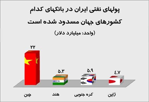 پول ایران در کدام کشورها مسدود شده ؟