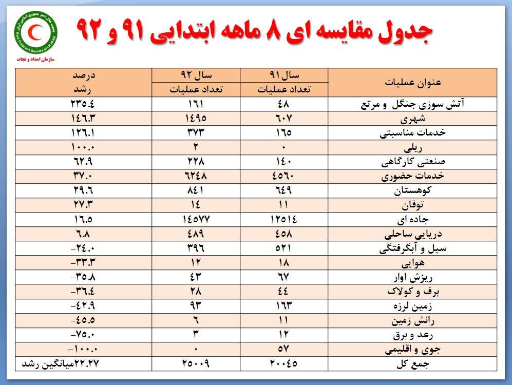 جدول حوادث کشور در سال 92