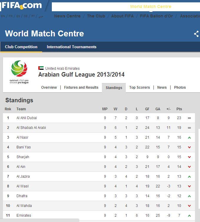 فیفا هم نام جعلی لیگ امارات را پذیرفت