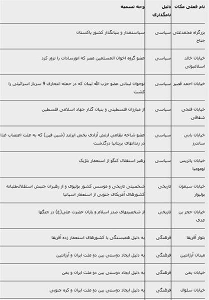 کدام خیابانهای تهران نام خارجی دارند؟