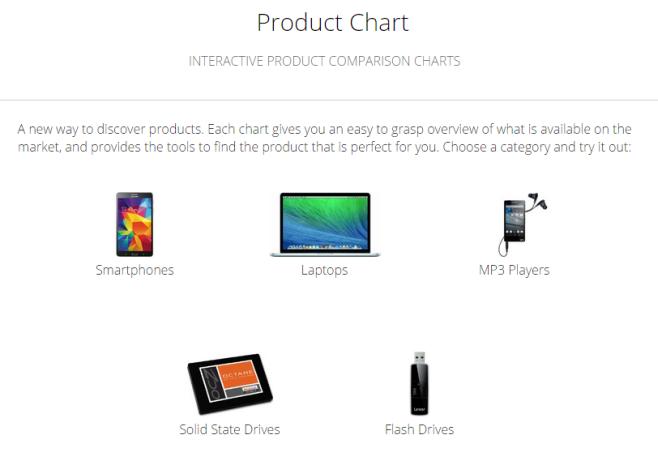 با این ابزار به سادگی لپتاپ یا گوشی هوشمند خود را انتخاب کنید