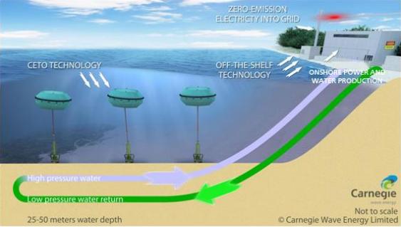 نیروگاه تولید برق از انرژی امواج دریا