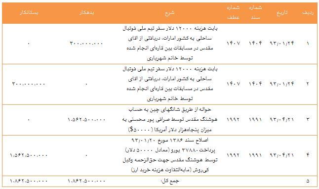 همسر علی کفاشیان علی کفاشیان عکس علی کفاشیان طنز علی کفاشیان دلارهای فوتبال