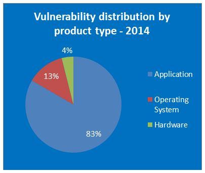نا امن ترین سیستم عامل سال 2014 را بشناسید