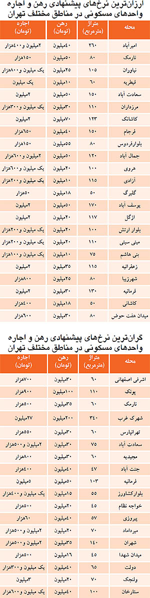 گرانترین آپارتمان اجارهای در تهران