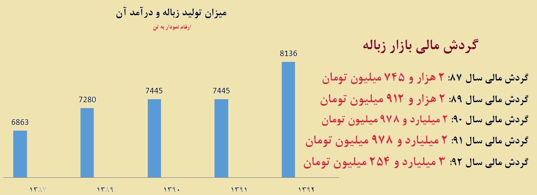 گردش مالی کثیف ترین بازار ایران