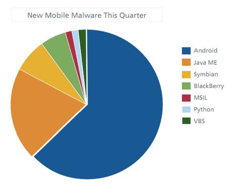 آنچه باید در رابطه با امنیت گوشی هوشمند خود بدانید