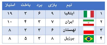 ایران تیم دگرگون شده ایتالیا را در سه ست پیاپی شکست داد