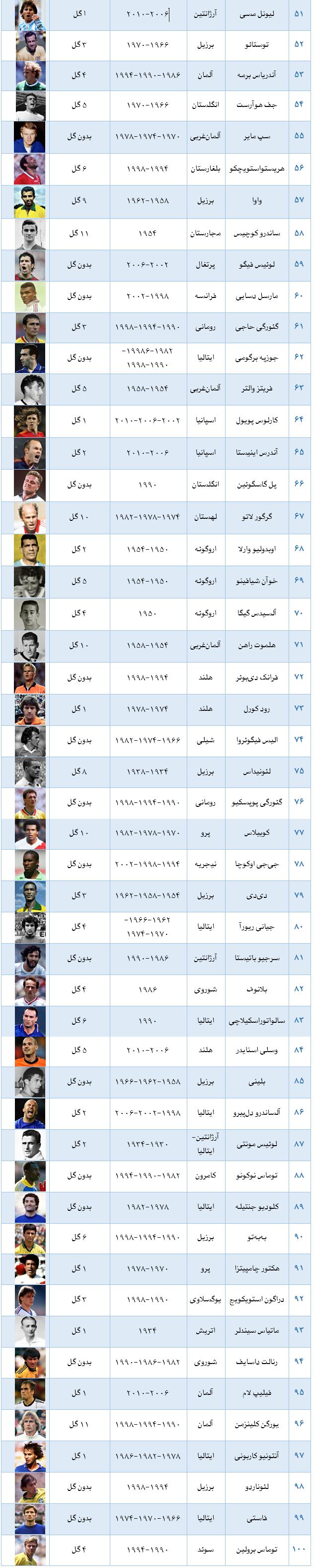 با ۱۰۰ بازیکن برتر تاریخ جامهای جهانی آشنا شوید