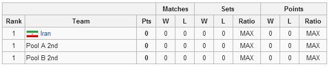حریفان تیم ملی والیبال در دور نهایی لیگ جهانی چه تیمهایی هستند؟