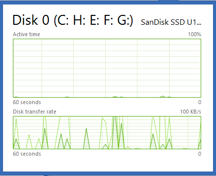 ترفندی کاربردی برای Task Manager در ویندوز 7 و 8