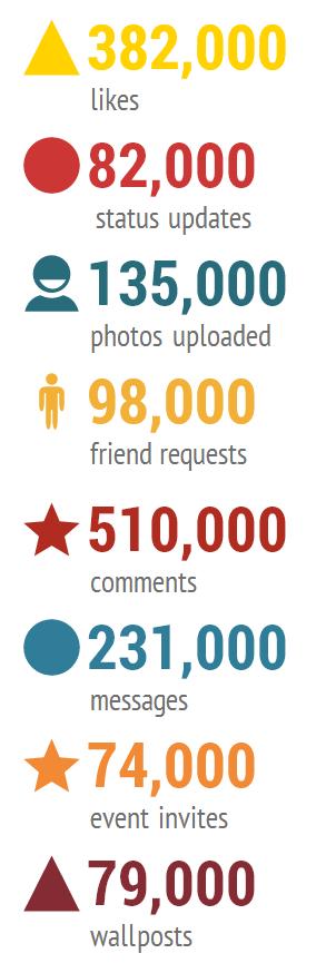 در هر 60 ثانیه بر روی فیسبوک چه اتفاقاتی رخ میدهد؟