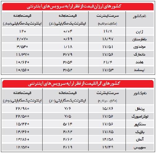 هزینه اینترنت در ایران ٢ برابر افغانستان  و ٣٥٠٠ برابر ژاپن