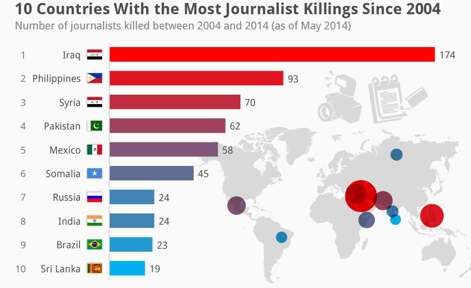 چرا تنها خبرنگاران ایرانی در حوادث مهم جهانی حضور ندارد؟!