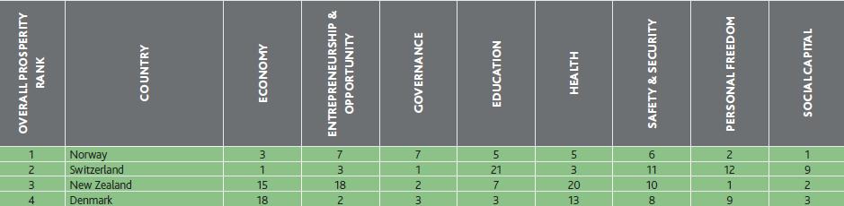 رتبه ایران در میان کشورهای جهان در شاخص رفاه منتشر شد