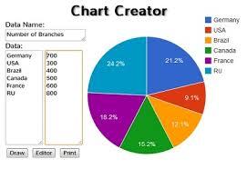 بدون هیچ نرمافزاری مثل Excel، نمودارهای حرفهای خلق کنید!