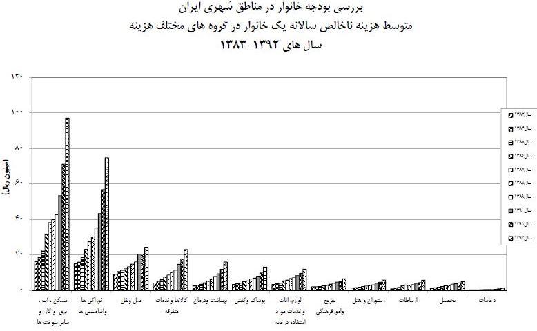 کم درآمدترین و پردرآمدترین خانواده های ایرانی چقدر هزینه می کنند؟