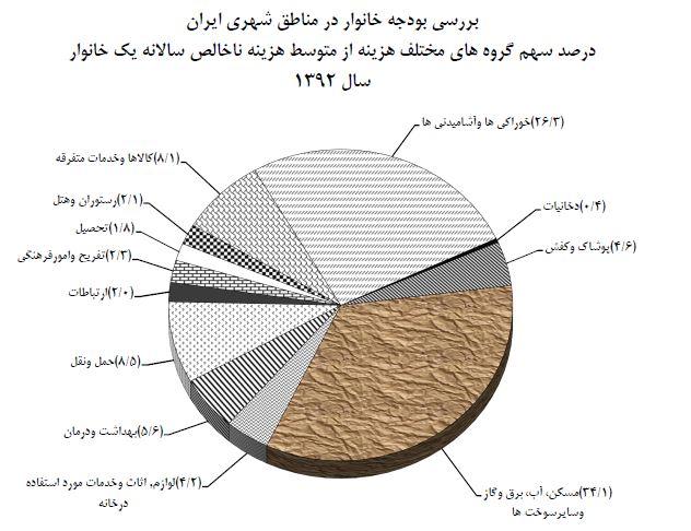 هزینه خانوار ایرانی کاریکاتور خط فقر فقرای ایران پولدارهای ایران پولداران ایران