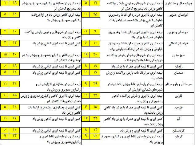 وضعیت اب وهوا در نوروز 96 آخرین وضعیت پیشبینی آبوهوا و ترافیک؛ سهشنبه یازدهم ...