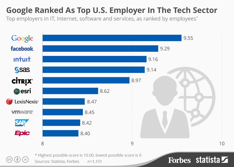 گوگل بهترین و برترین شرکت اشتغالزا در حوزه تکنولوژی