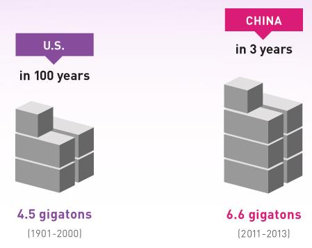 چرا چینیها در سه سال بیشتر از یک قرن آمریکا سیمان مصرف کردند؟!