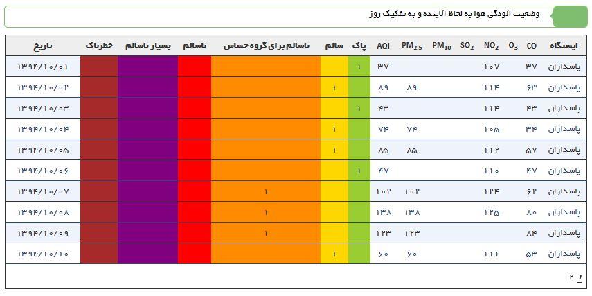 نفس کشیدن برای اهالی برخی نقاط پایتخت مضرتر است! +نمودار