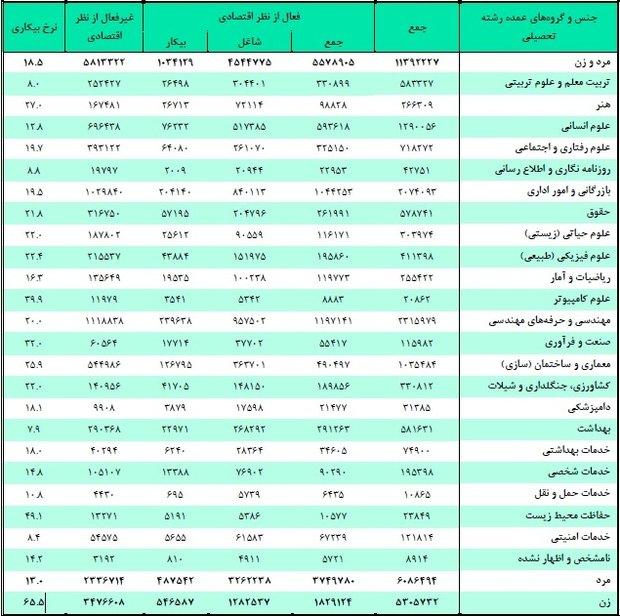 جدول بیکارترین و پرکارترین رشتههای دانشگاهی