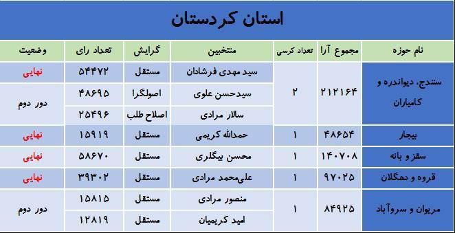 نتایج انتخابات در استان کردستان /نهایی