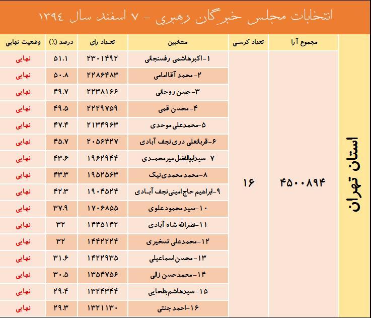 نتیجه نهایی انتخابات خبرگان رهبری در تهران اعلام شد