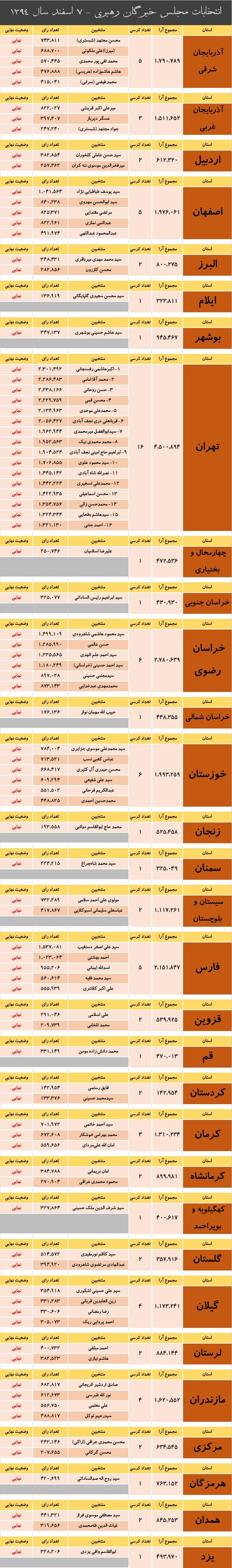 نتیجه نهایی انتخابات خبرگان رهبری در سراسر کشور +جدول