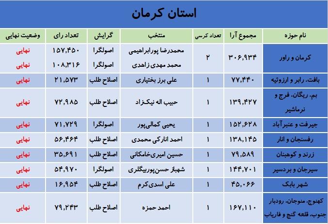 آخرین نتایج انتخابات در استان کرمان