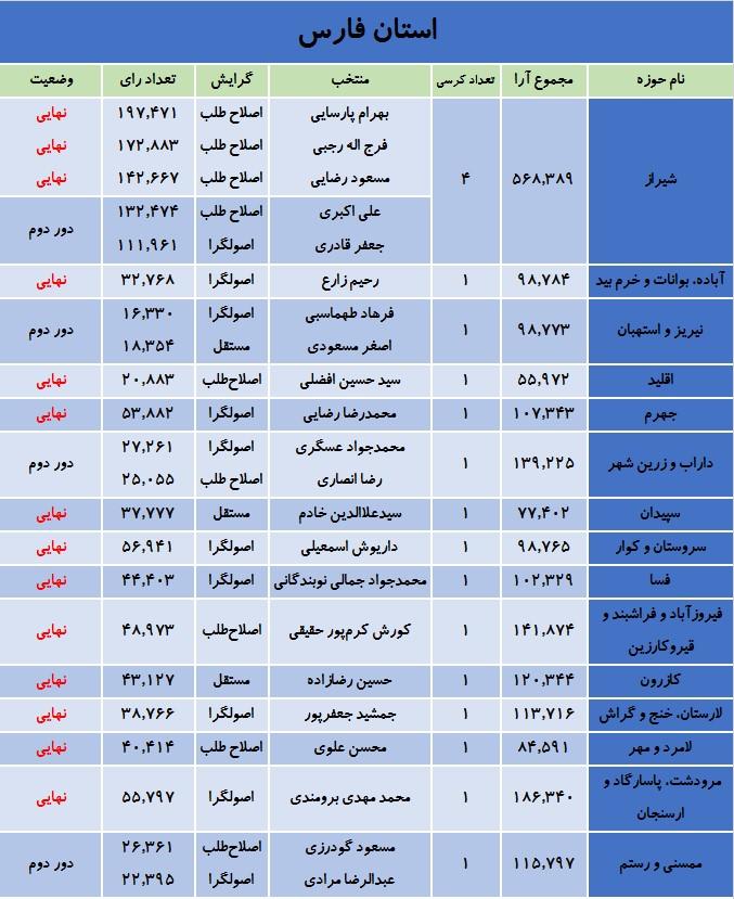 آخرین نتایج انتخابات در استان فارس