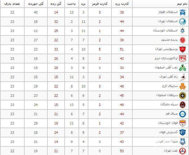 پرسپولیس خشن ترین تیم لیگ برتر/شاگردان یحیی تیم اخلاق+ تصویر