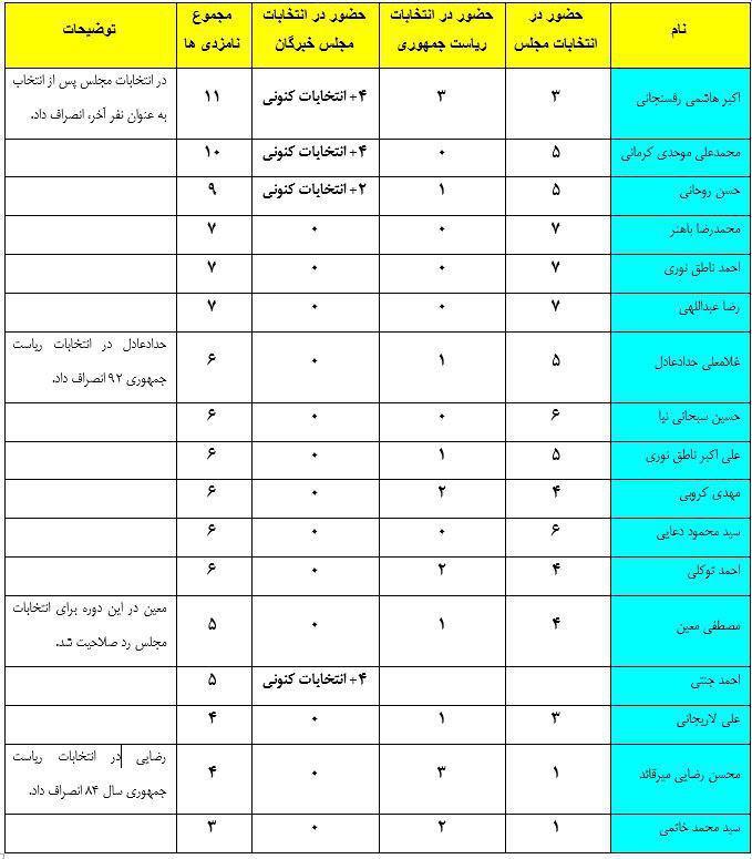 رکوردداران عرصه انتخابات در ایران را بهتر بشناسید!