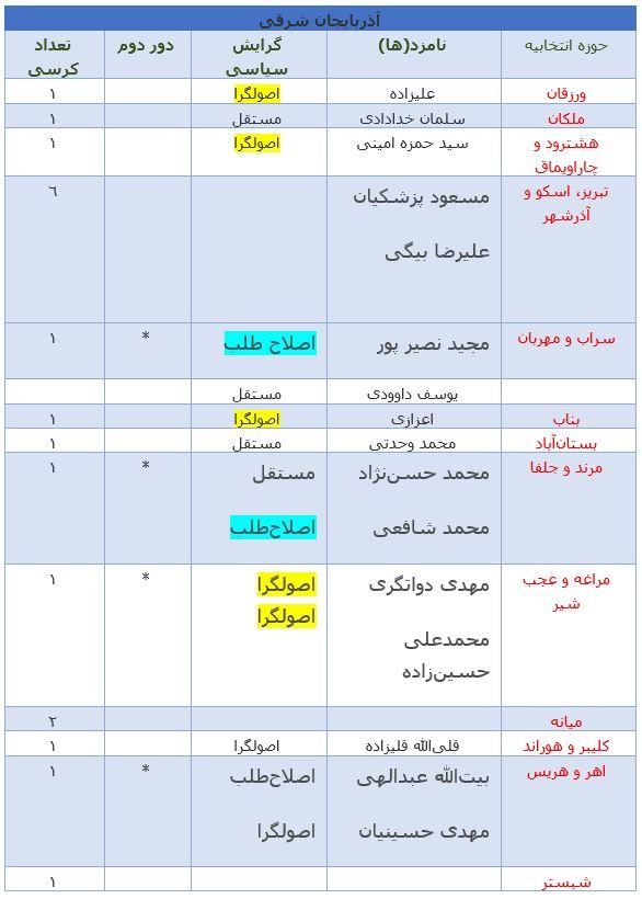 آخرین نتایج انتخابات در استان آذربایجان شرقی +جدول