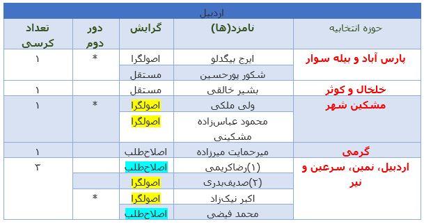 آخرین نتایج انتخابات در استان اردبیل +جدول