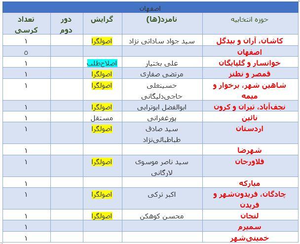 آخرین نتایج انتخابات در استان اصفهان +جدول