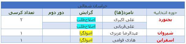 آخرین نتایج انتخابات در استان خراسان شمالی +جدول