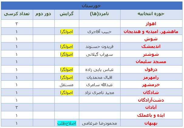 آخرین نتایج انتخابات در استان خوزستان +جدول