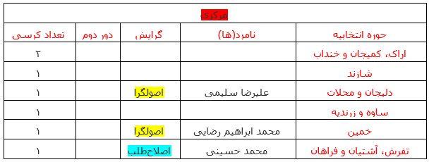 آخرین نتایج انتخابات در استان مرکزی +جدول